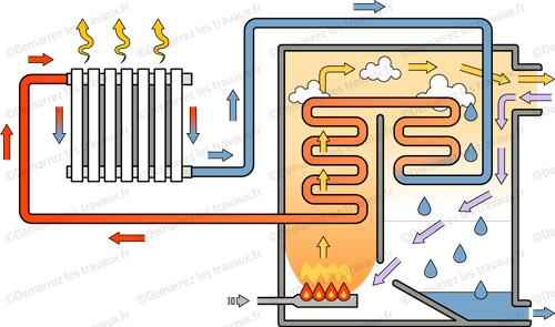 fonctionnement chaudiere condensation