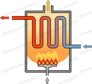 fonctionnement chaudiere gaz