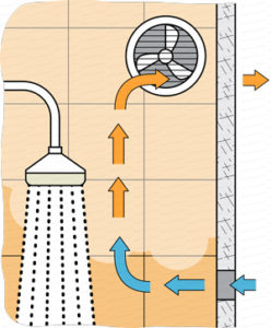 aeration-salle-de-bain-aerateur