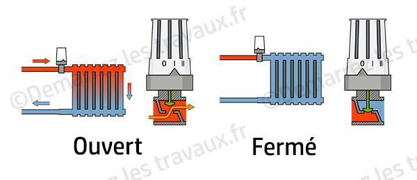 fonctionnement vanne thermostatique