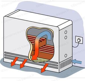 radiateur inertie solide